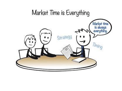 Importance of market Time FB image