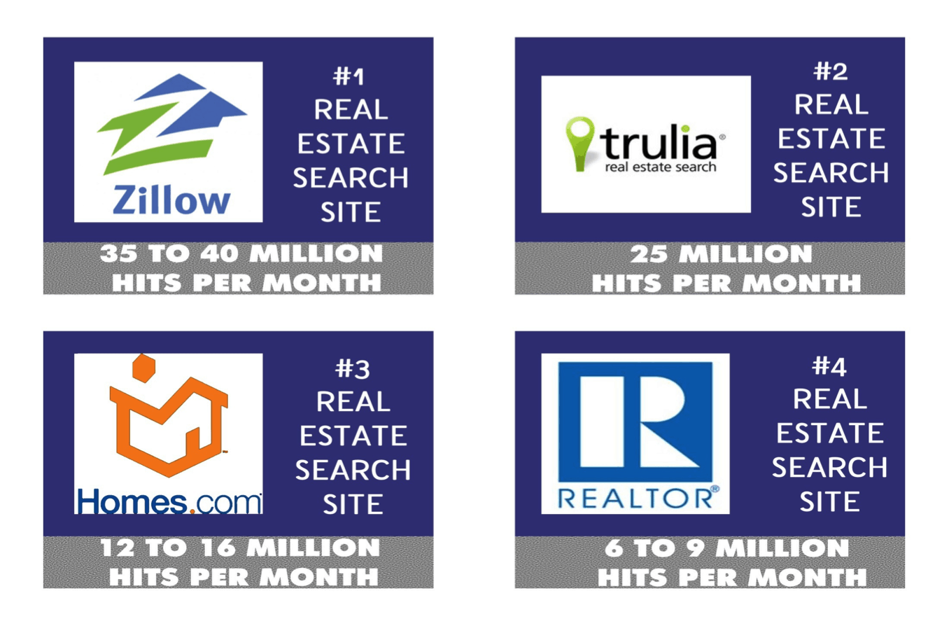 Featured listing packages on trulia zillow and realtor for Zillow site