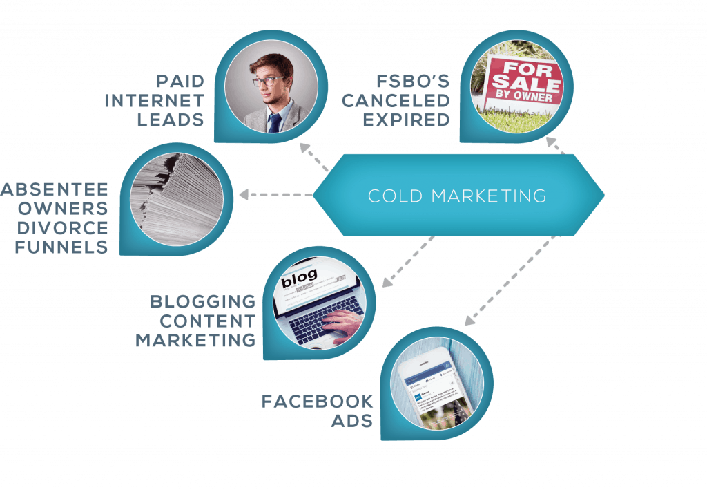 Funnel_ColdMarketing